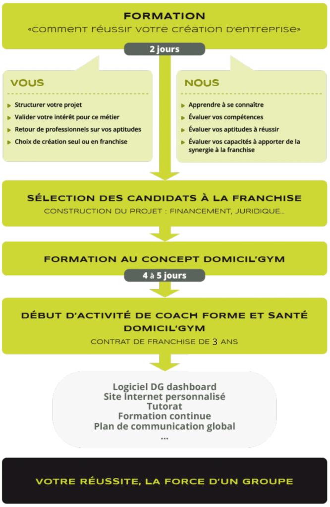 processus_recrutement-coach-sportif-domicil-gym